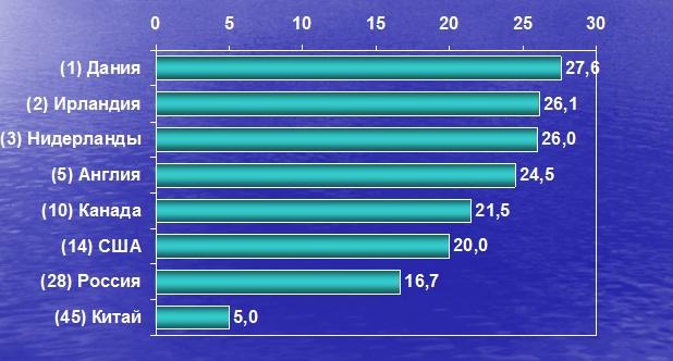 Смертность от рака молочной железы в различных странах мира