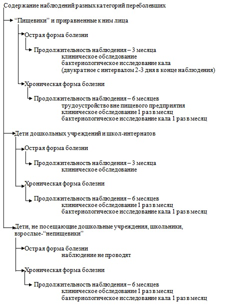 Алгоритм диспансеризации при шигеллезе